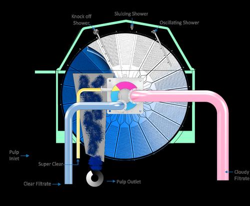 Parason Disc Filter - Pulp & Paper Machine