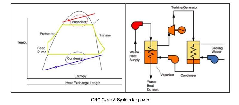 Renewable Energy Generators (Low Temperature SERIES)
