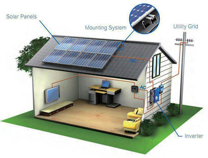 Solar Mini Office System (SEPL-INV05)