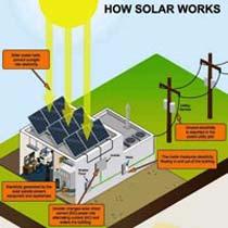 Solar Home Light System (Solar Home Light Sys)