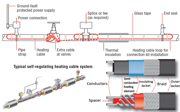 Heat Tracing System Manufacturer Amp Exporters From India