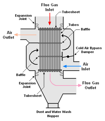 Hot Air Preheater Manufacturer In Gujarat India By