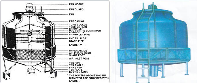 Water Cooling Tower Manufacturer In Delhi India By Sona