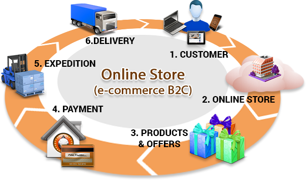 a description of e commerce as the trade of goods and services that takes place electronically such  Electronic or scripless trading, sometimes called e-trading or paperless trading is a method of trading securities (such as stocks, and bonds), foreign exchange or financial derivatives electronically information technology is used to bring together buyers and sellers through an electronic trading platform and network to create virtual market.