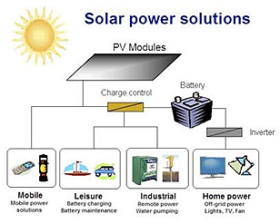 Solar Products Manufacturer Amp Exporters From India Id