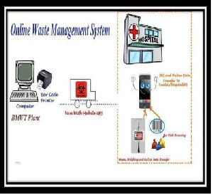 Biomedical Waste Management System