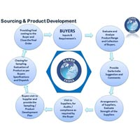 Sourcing / Product Development