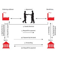 Bank Guarantee Services
