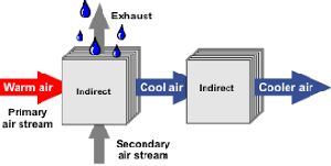 Indirect Evaporative Cooling System