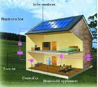 Roof top Domestic Solar Power Plant