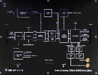 Understanding CDMA-DSSS Communication System with BER Measurement
