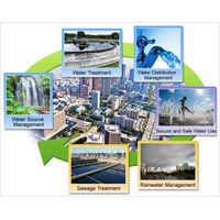 Environmental Pollution Safety Solution