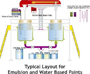 Emulsion Water Based Paints