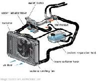 Engine Cooling Systems
