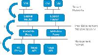 Meta Data Entry Service