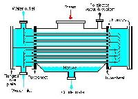 Water Cooled Condensers