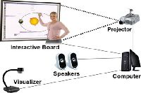 Finger Touch Interactive Board