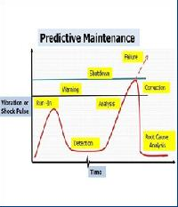 Predictive Maintenance Service