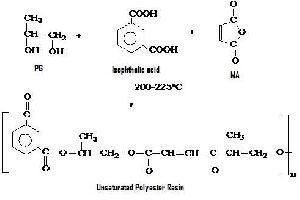 Unsaturated Polyesters Resin 01
