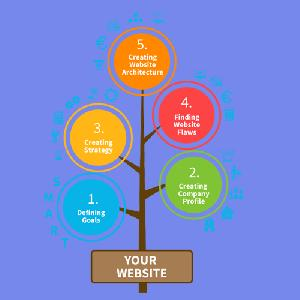Website Planing Services