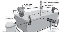 Reservoir Hydraulic System