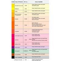 Food Colour