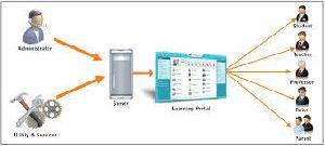 College Management Erp Software