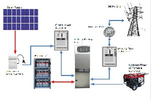 Ongrid Solar PV System