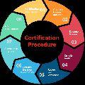 ISO Certification Service provider in Rohtak, Hisar, Palwal, Bahadurgarh, Ballabhgarh